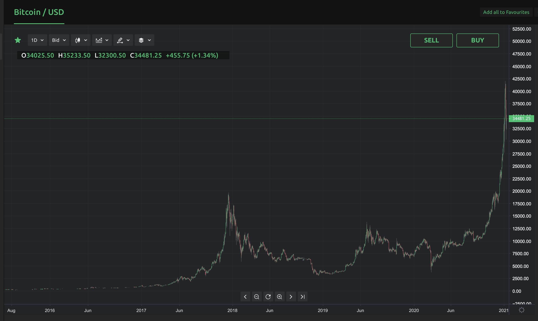 Skaitmeninės valiutos