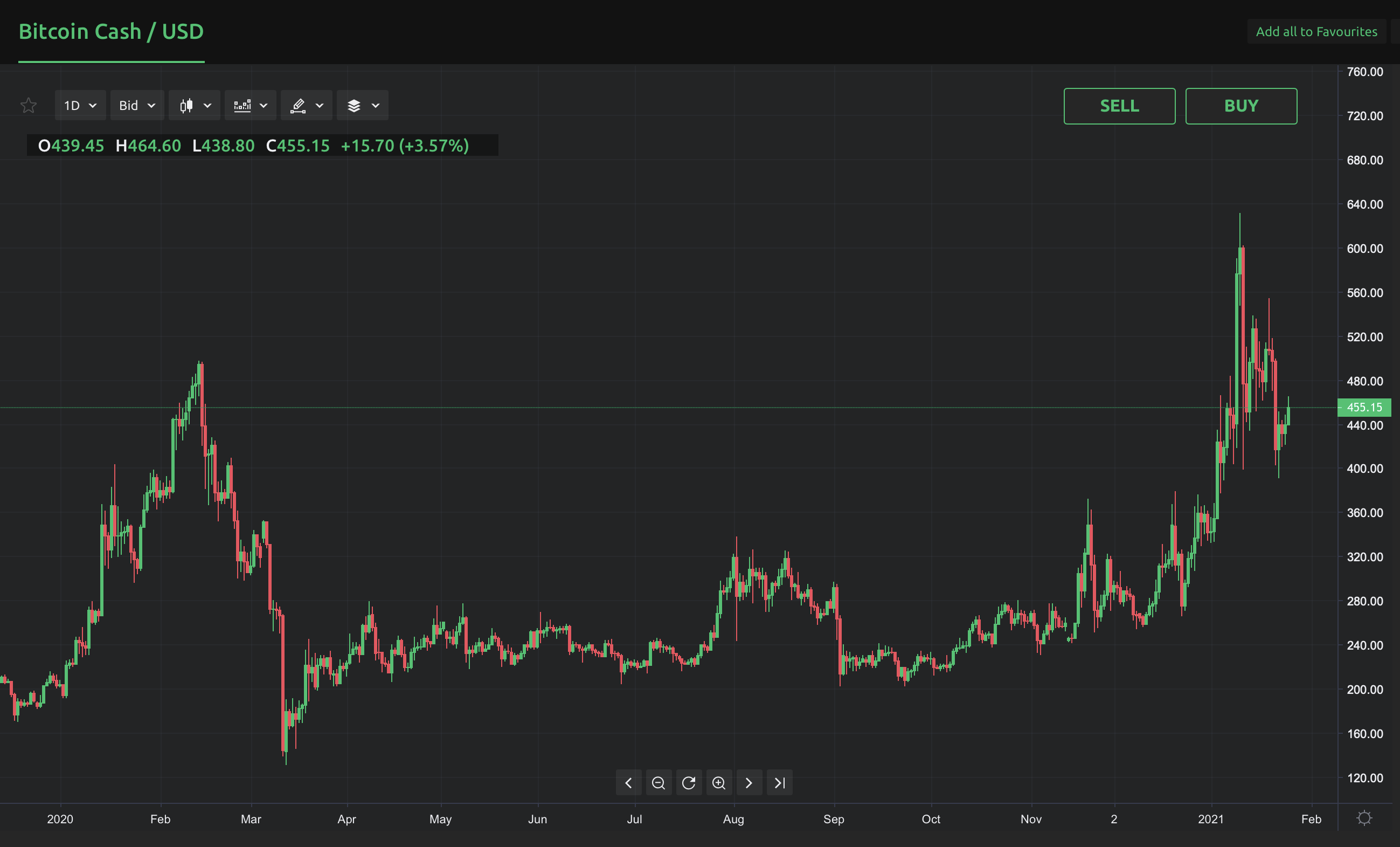 Bitcoin Cash Price Prediction For 2021 New Research Currency Com