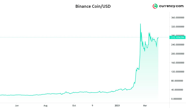 harga bitcoin 2021 malaizija
