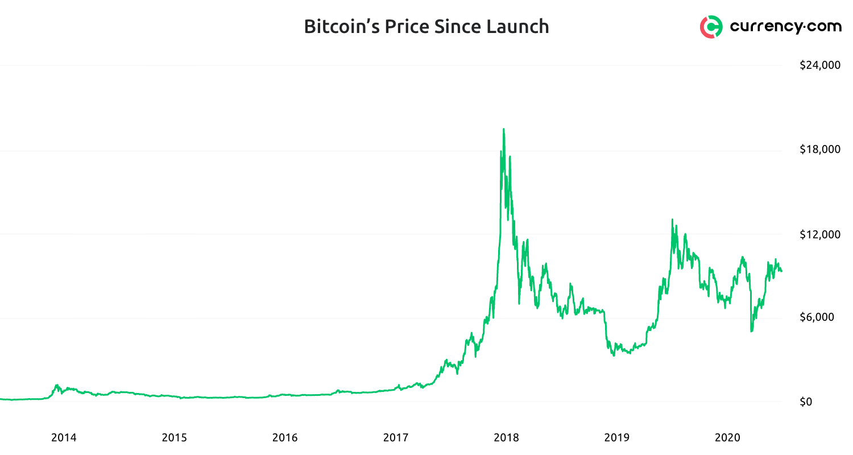 Bitcoin's Price History