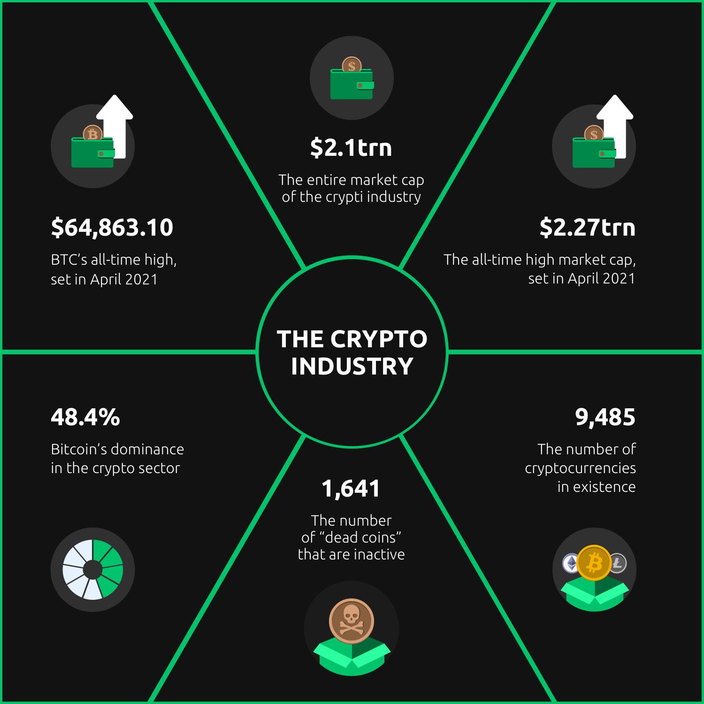 Top 10 Cryptocurrenpentru a investi în (altele decât Bitcoin)