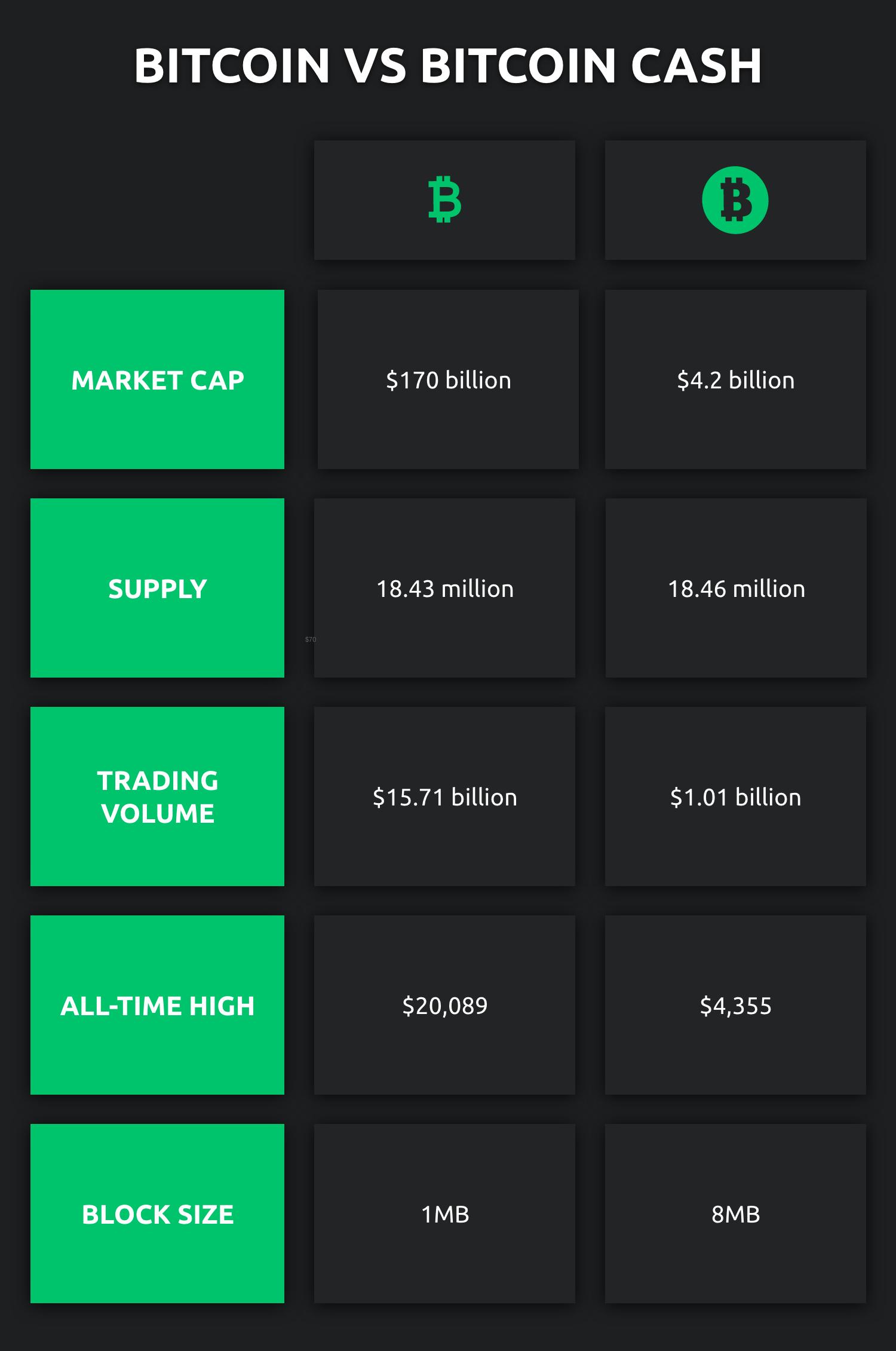 Bitcoin Vs Bitcoin Cash