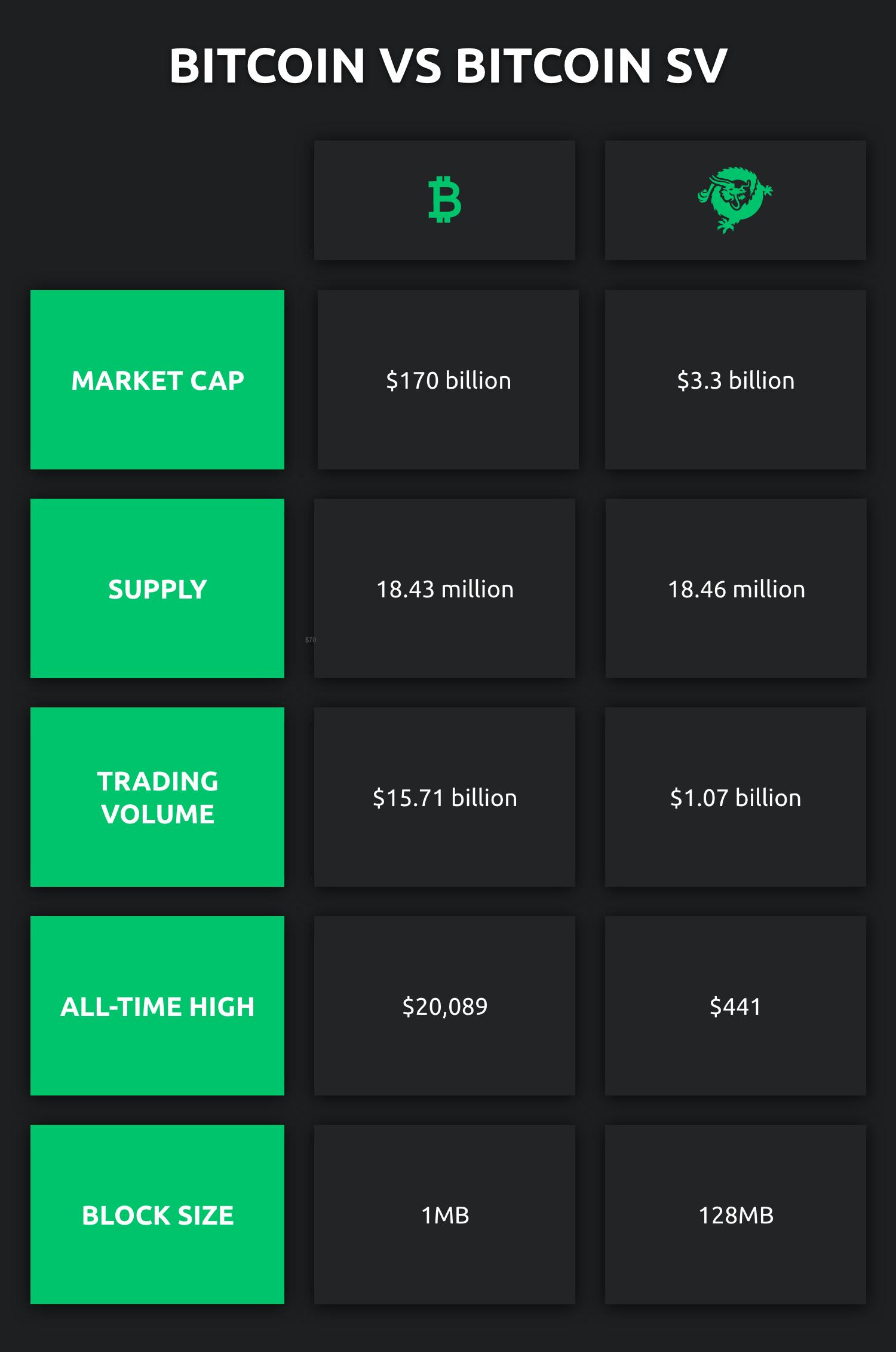 Bitcoin vs Bitcoin Cash vs Bitcoin SV: the ultimate guide   Currency.com