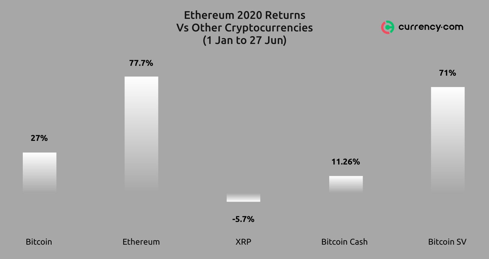 trading crypto using ether crypto trader ingresar