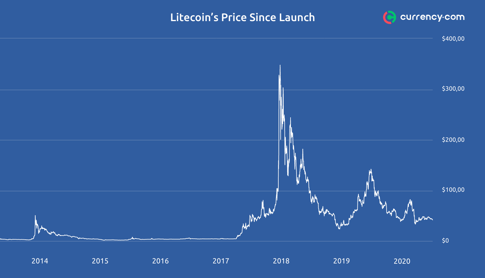 Litecoin price uses and features for effective trading