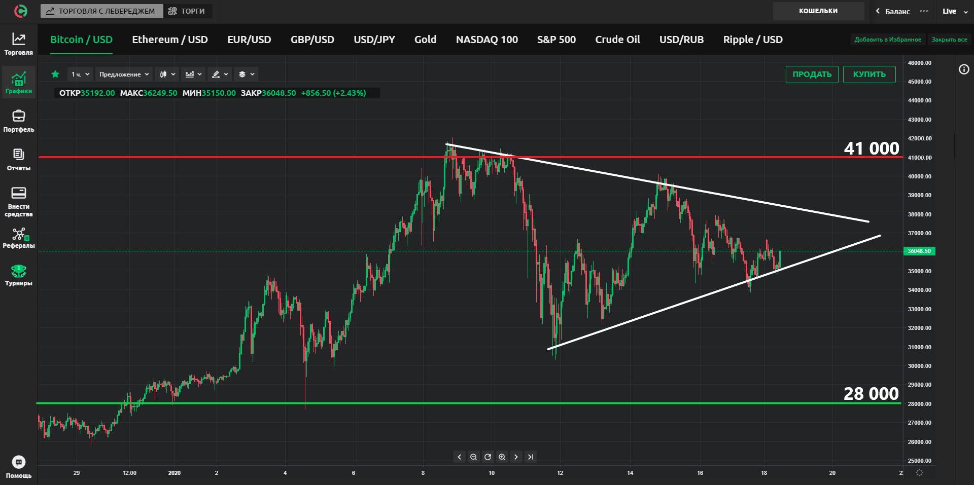 Сможет ли биткоин продолжить восходящий тренд