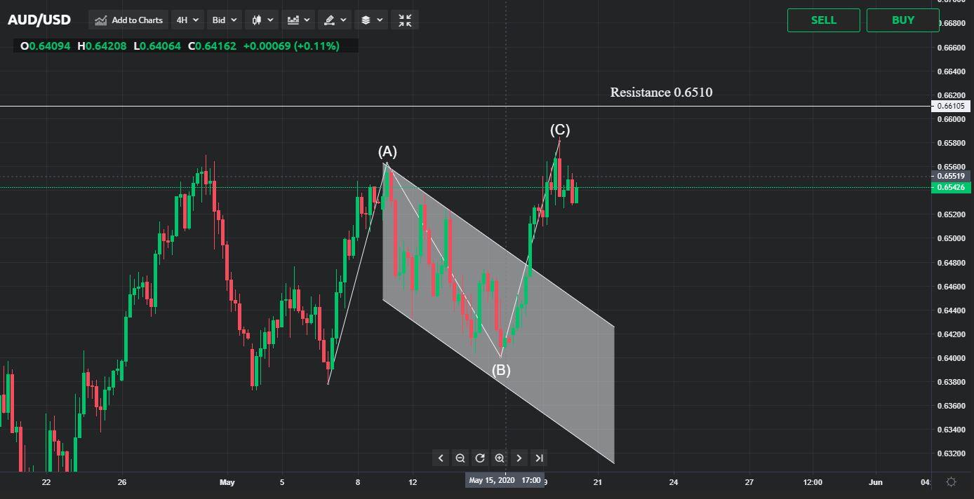 AUD/USD Price Analysis