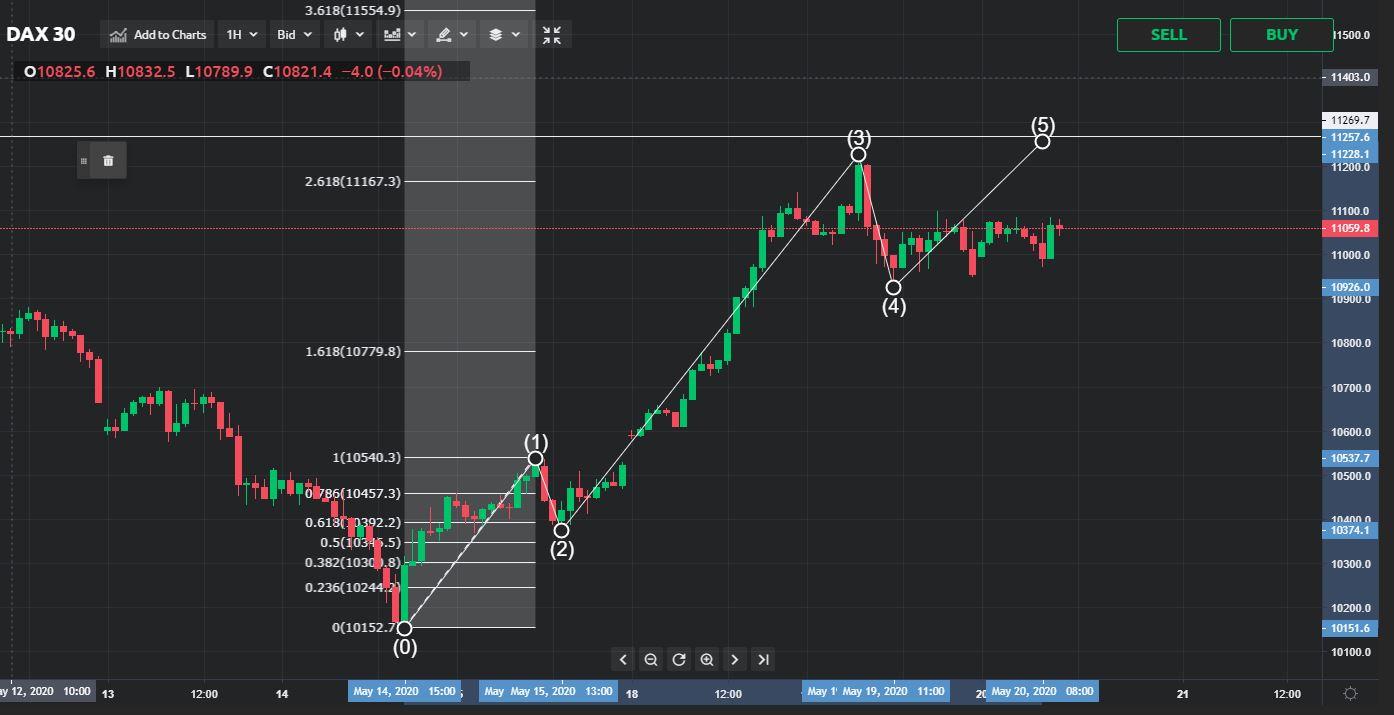 DAX30 Price Analysis