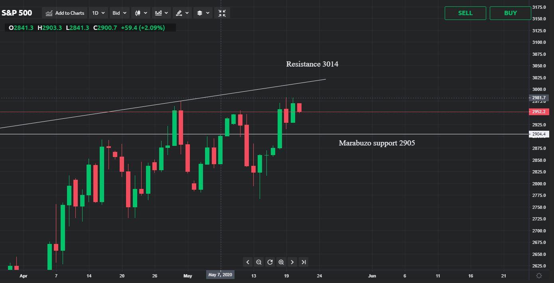 S&P 500 price analysis