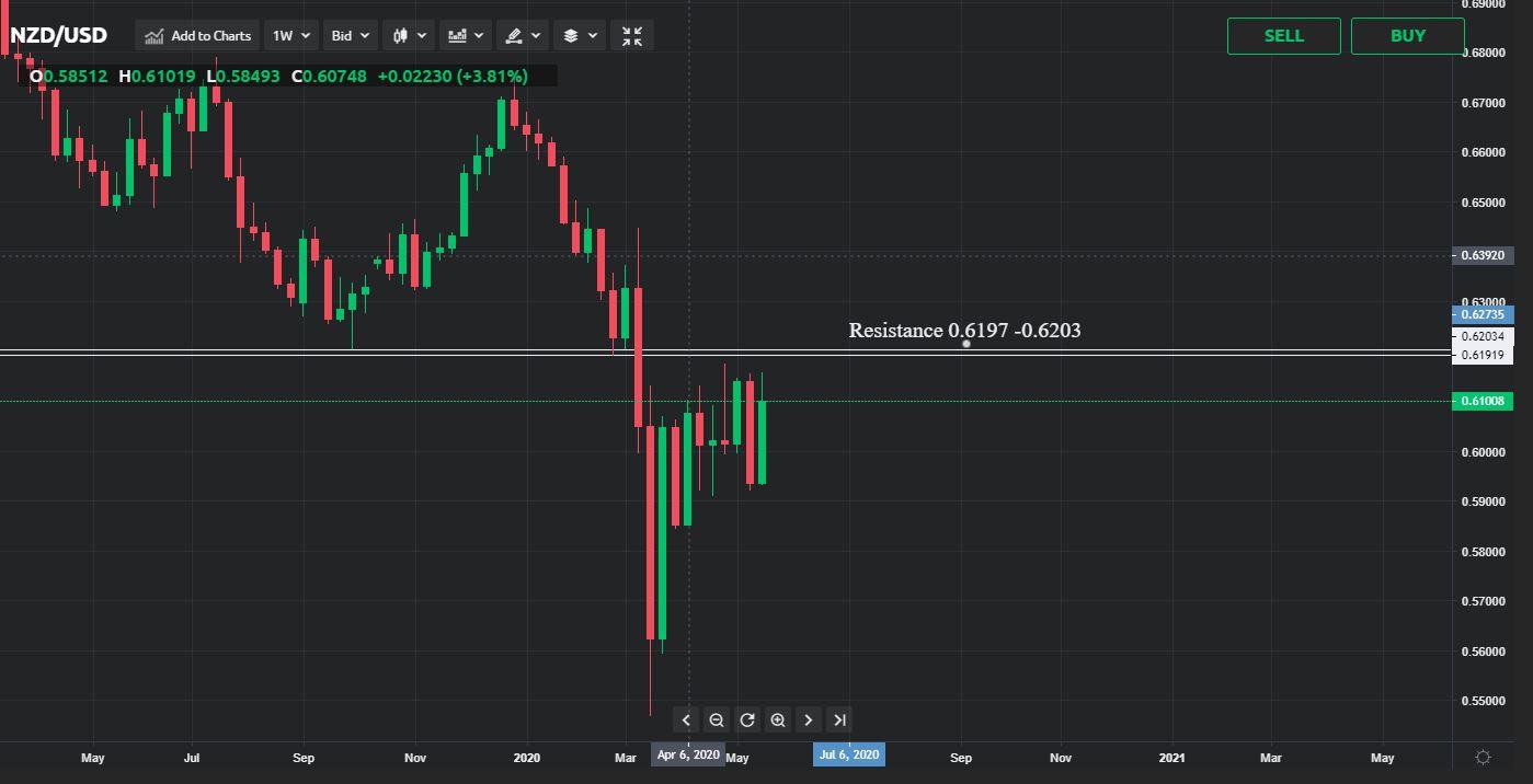 NZD/USD price analysis