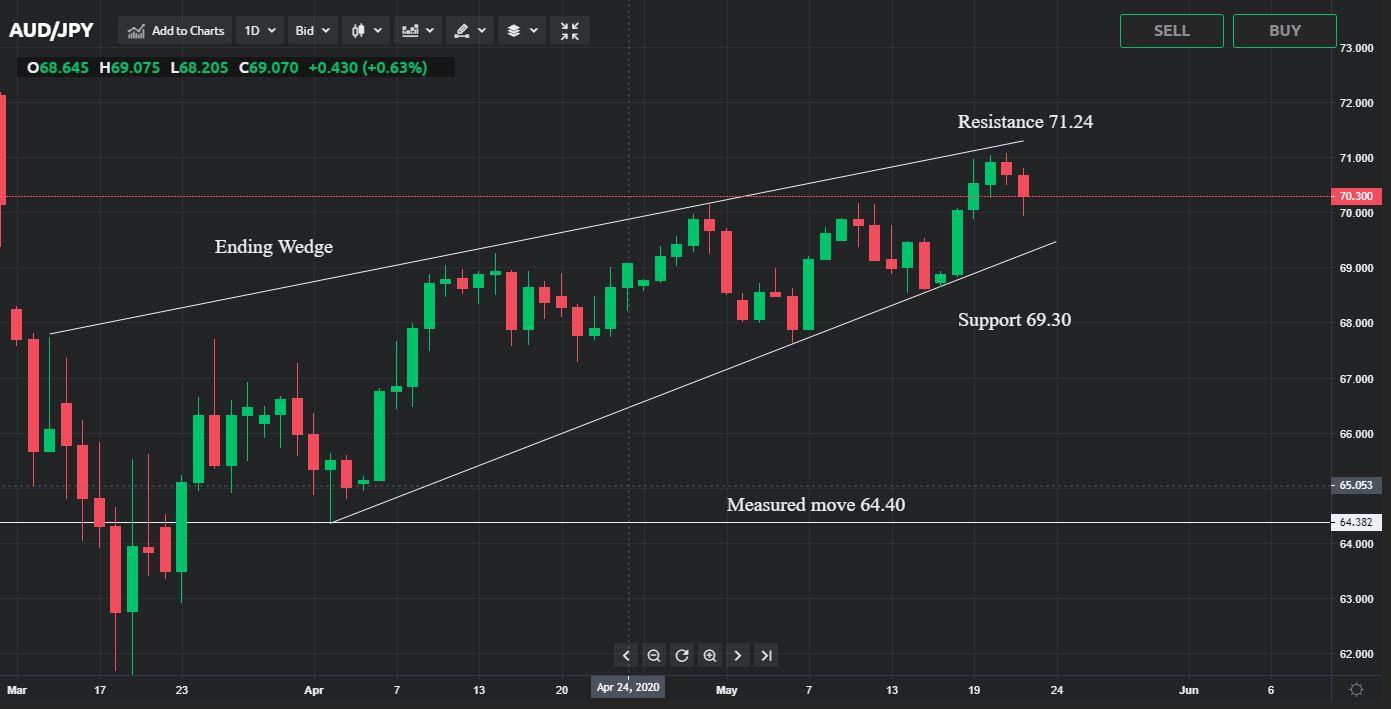 AUD/JPY Price Analysis