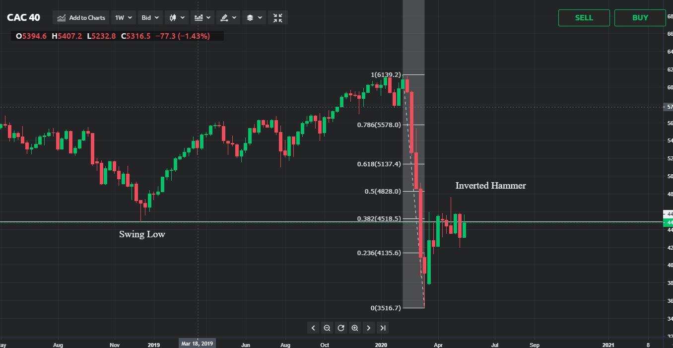 CAC40 Price Analysis