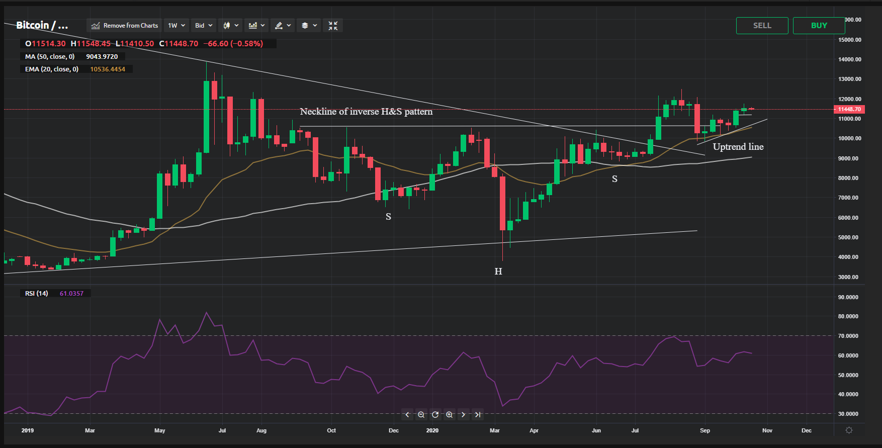 Bitcoin Price Analysis For October 19 25 The Coin Could Consolidate For A Few Days Before Resuming Its Uptrend Currency Com