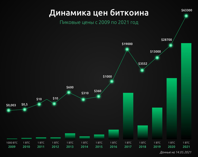 bitcoin share istoria pieței xapo bitcoin review