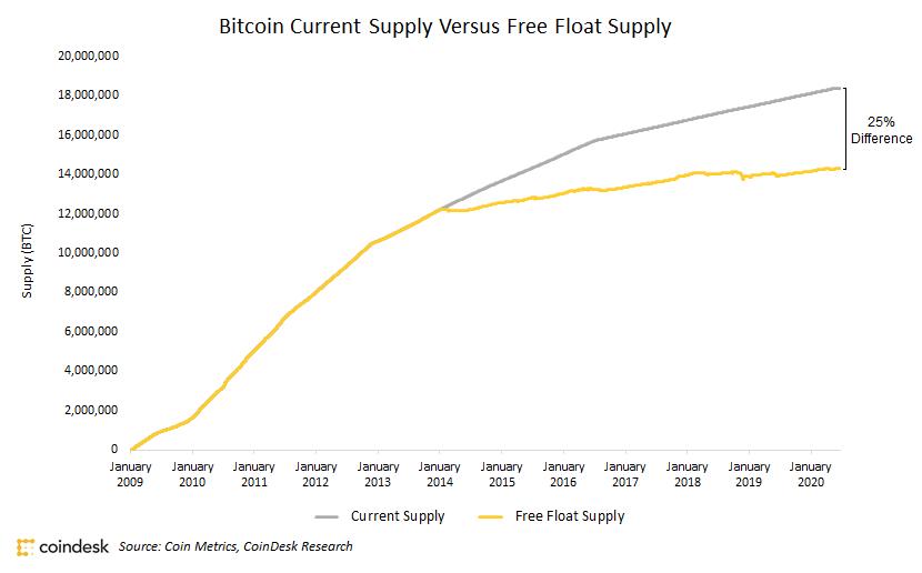 Bitcoin supply