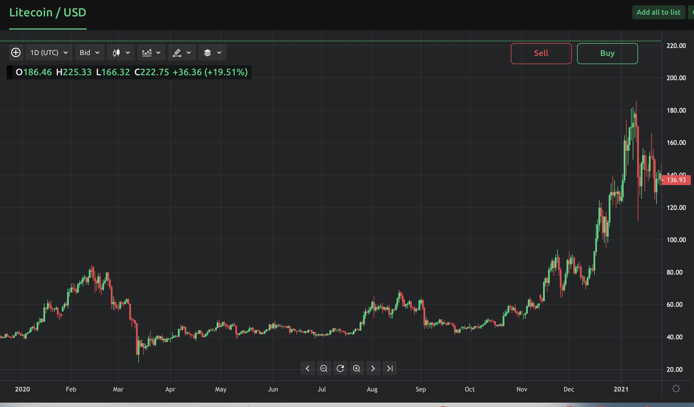 ar galite prekiauti ltc už btc kanye bitcoin