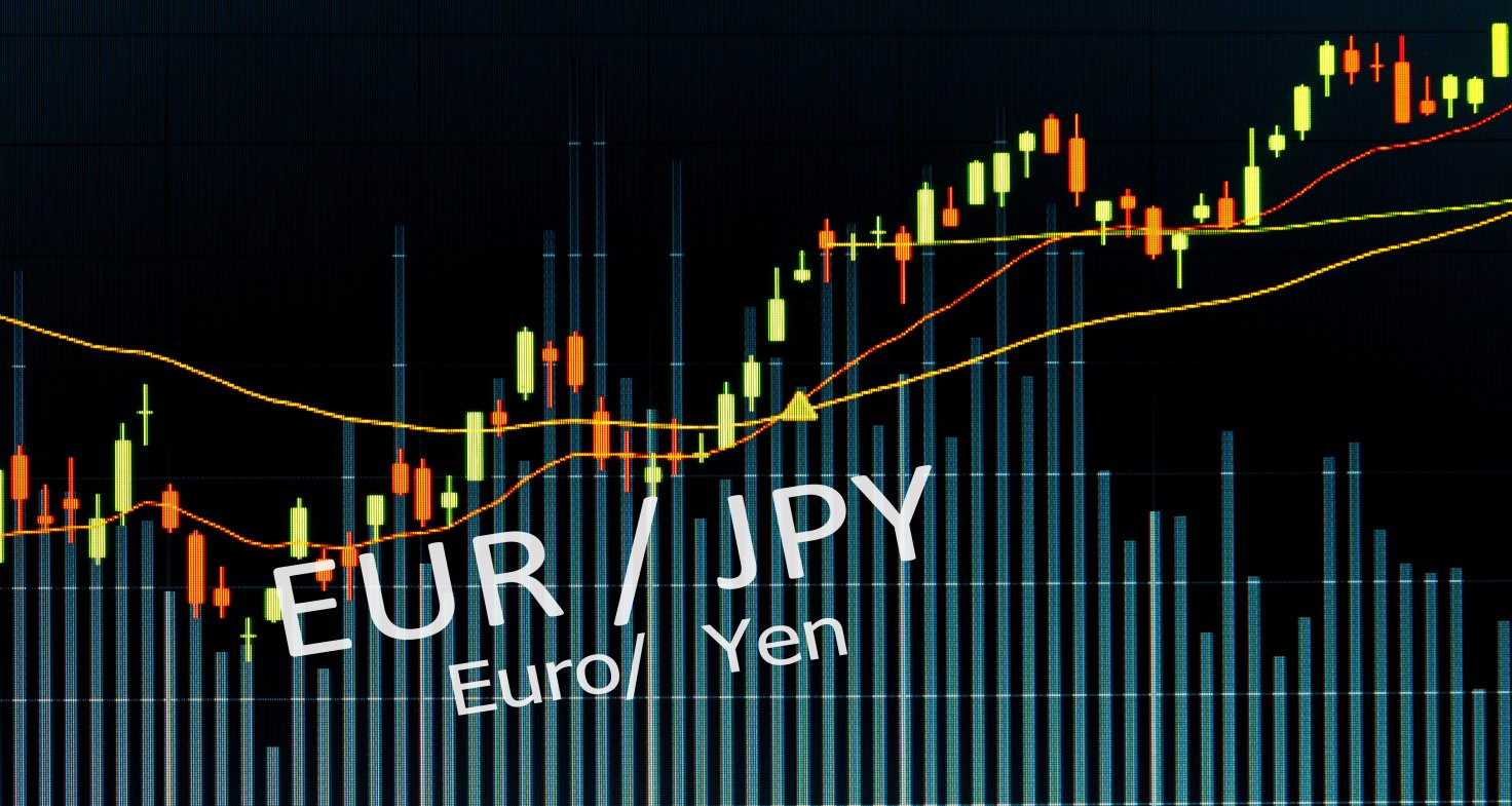 EUR/JPY price analysis