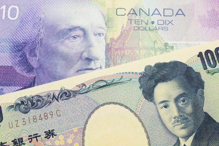 CAD/JPY price analysis