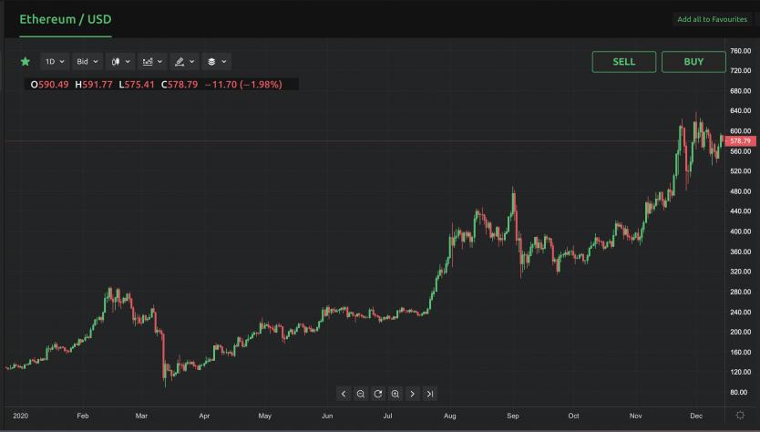 Ethereut Cryptocurcy Price Prognose 2021