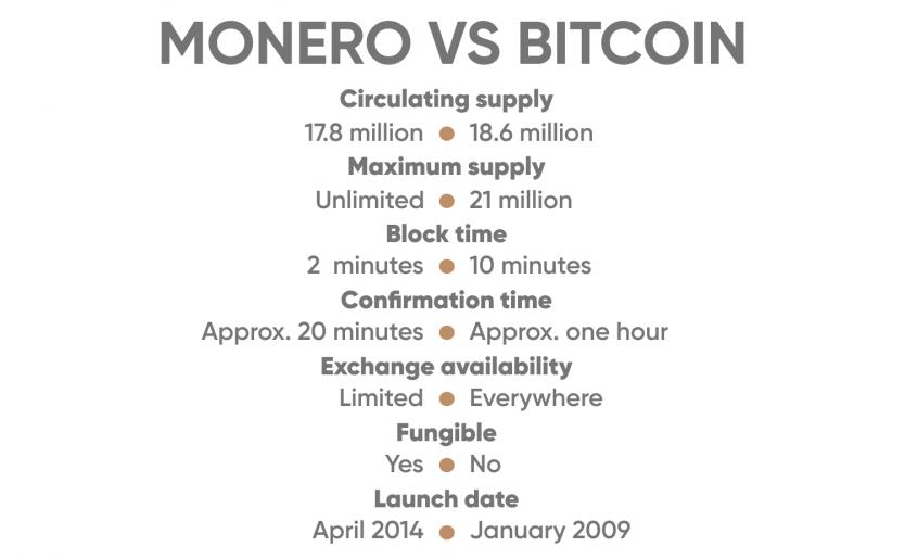 Monero vs Bitcoin Preis