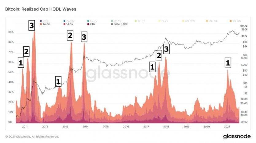 Bitcoin: valore in tempo reale e grafico aggiornato | scrivendovolo.it